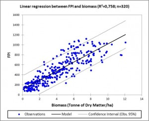Figure 2: Regression between FPI and local ground biomass measurements