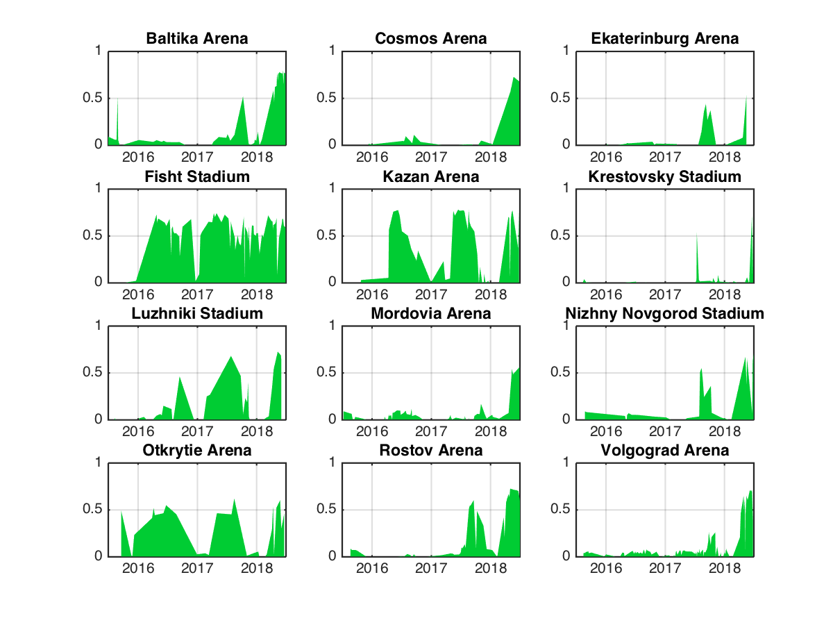 NDVI in the 2018 FIFA World Cup stadiums