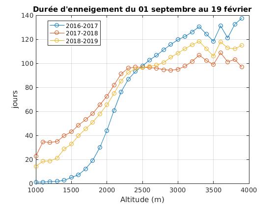 Durée d'enneigement moyenne par tranche d'altitude de 100m