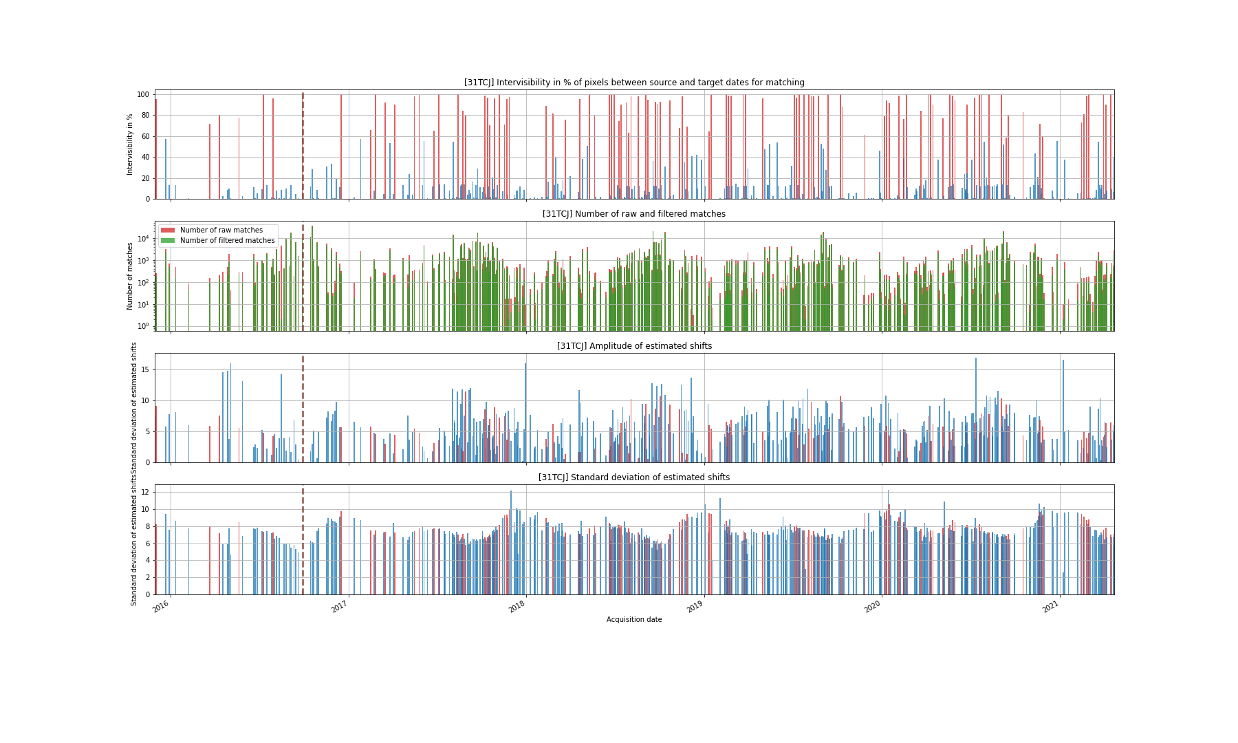 Matching performances for the full archive of the 31TCJ tile.